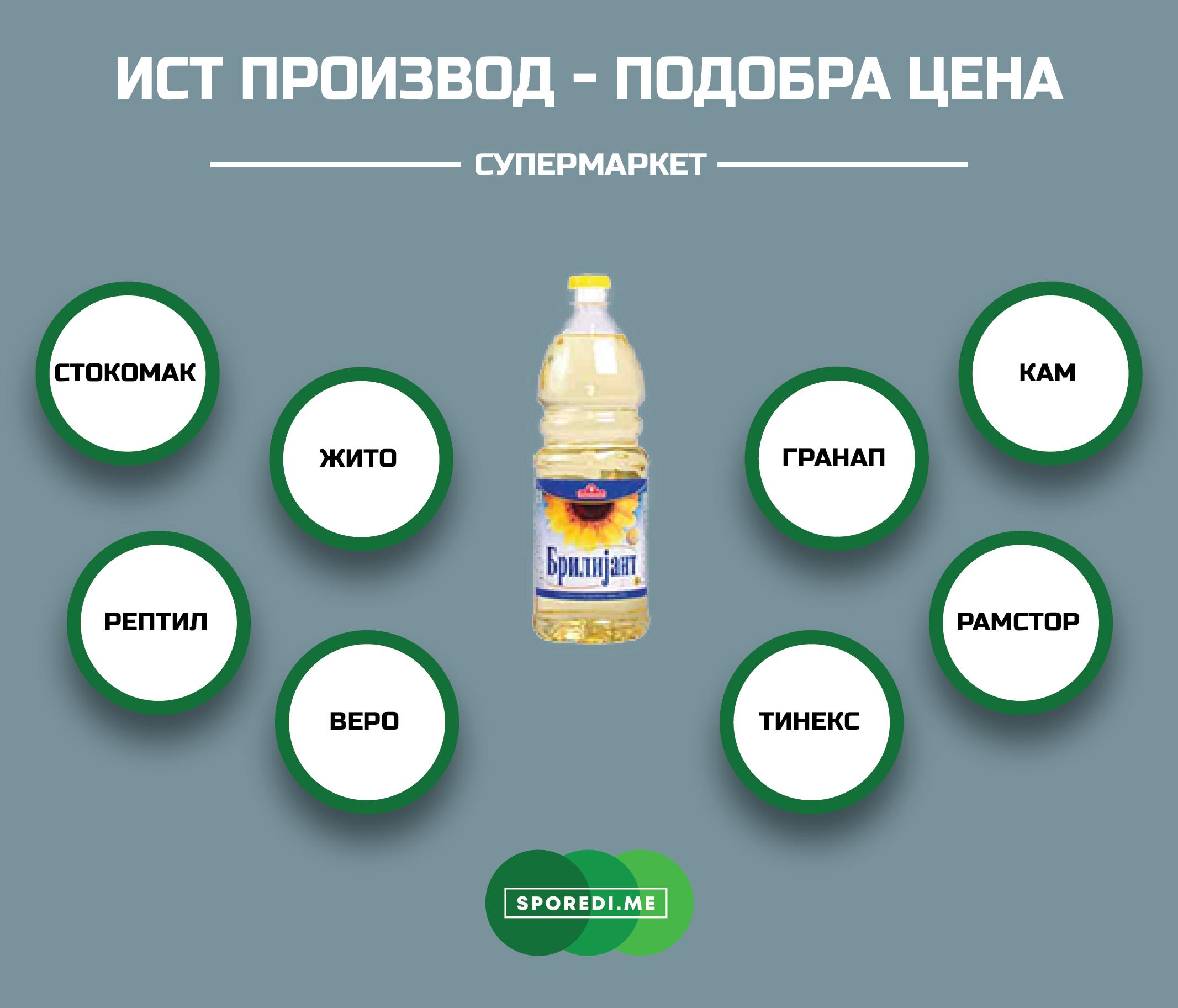 Споредба на цените на маслото за готвење Брилијант од 1 литар во 7 маркети