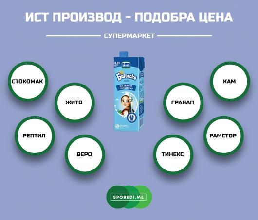 Каде Битолско млеко има најповолна цена?