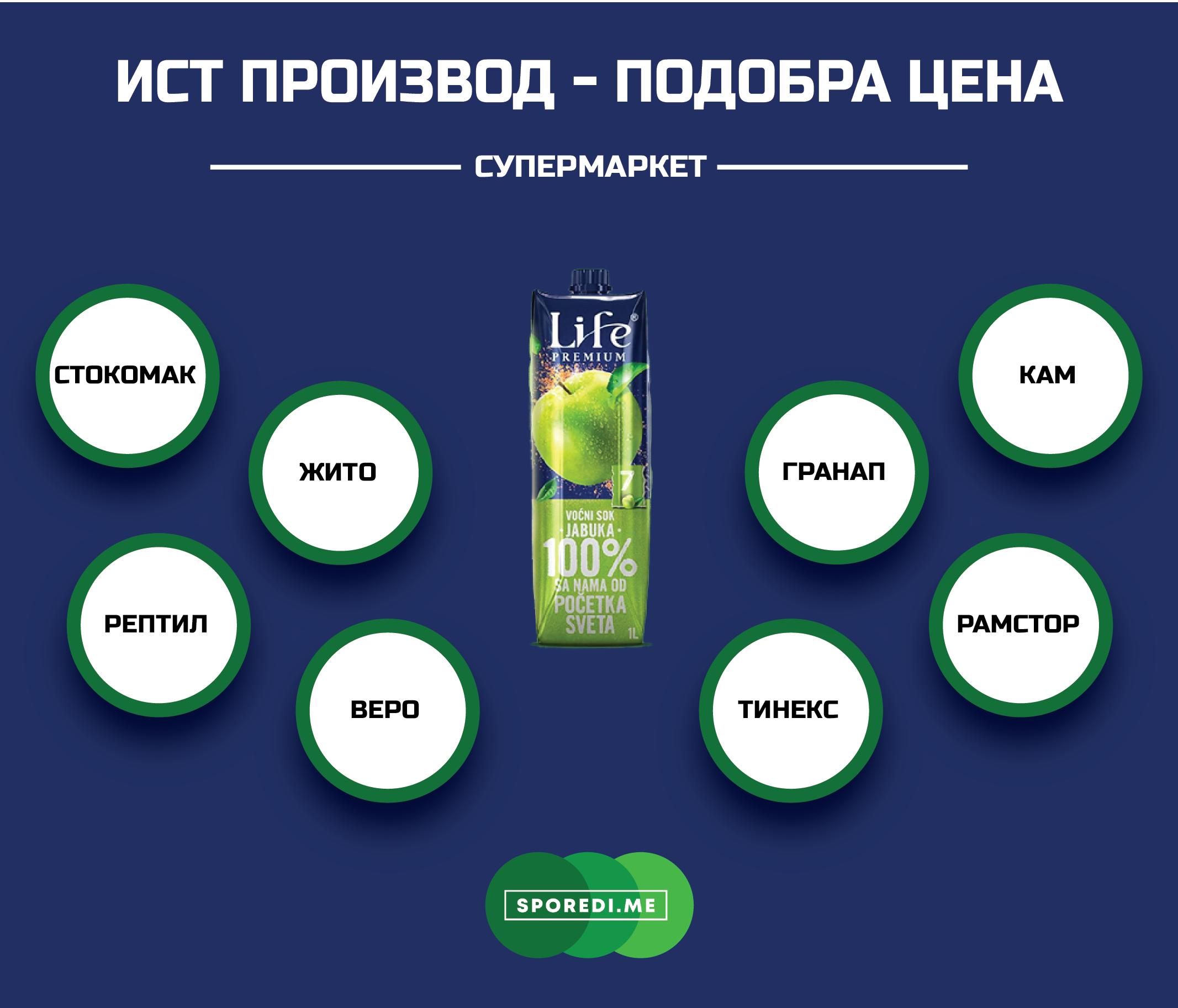 Каде сокот од јаболко на српскиот Нектар Life има најповолна цена