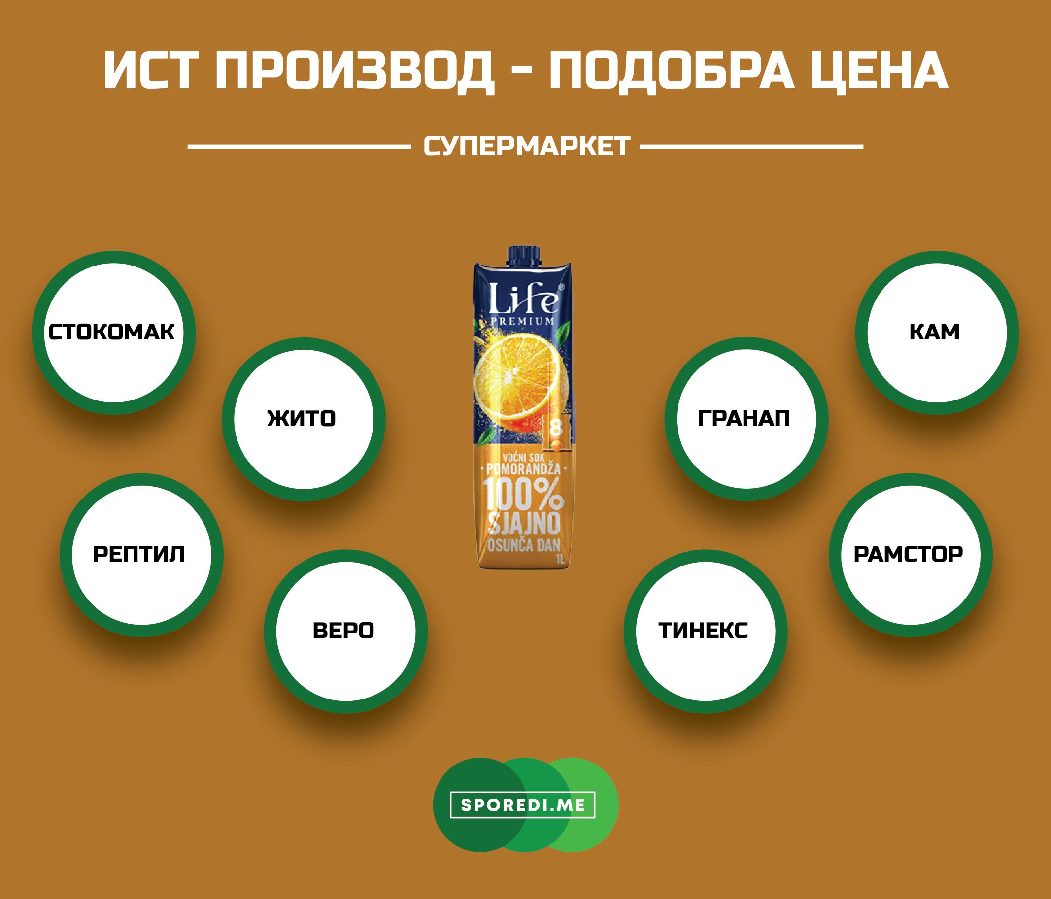 Каде сокот од портокал на српскиот бренд Нектар Life има најповолна цена?